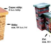 Detalii Consum Antic Zid Stalpi
